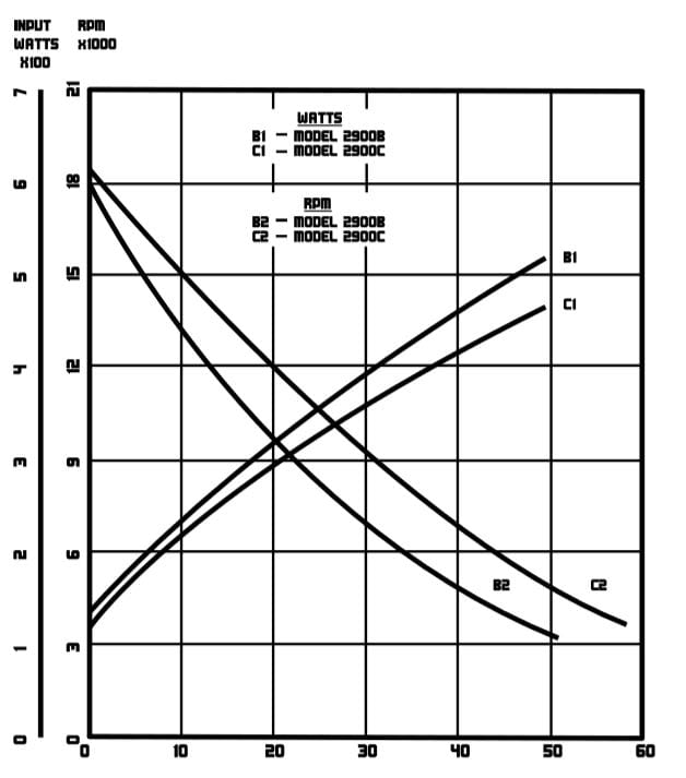 Model 2900 Performance Chart
