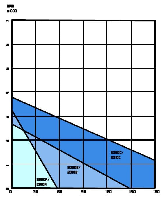 Model 2000-2010 Performance Chart