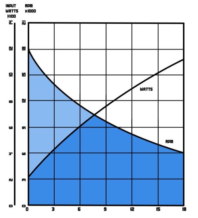 Model 1000 Performance Chart