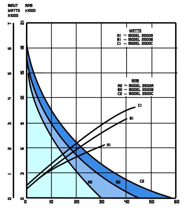 Model 2500 Performance Chart