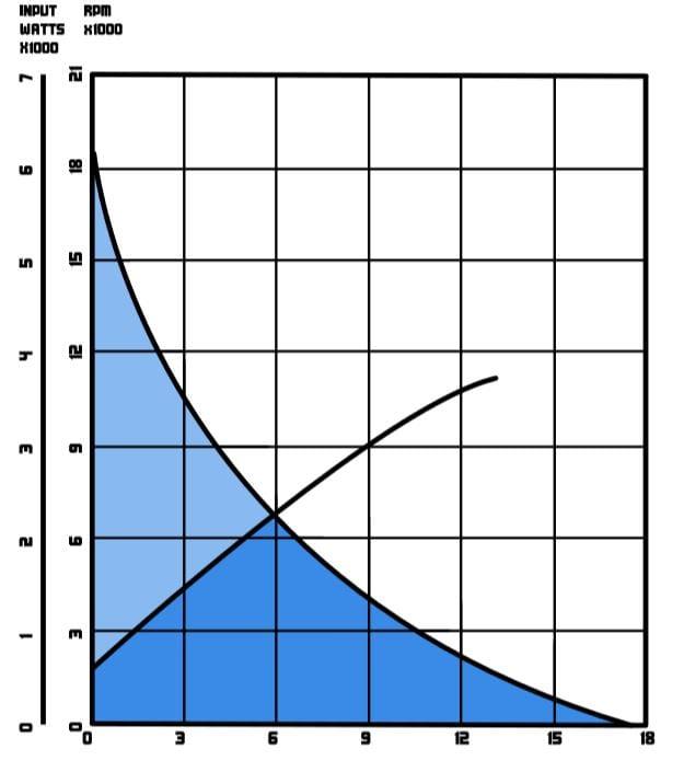 Model 2600 Performance Chart