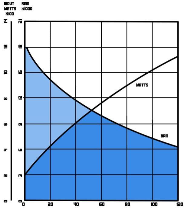 Model 2800 Performance Chart