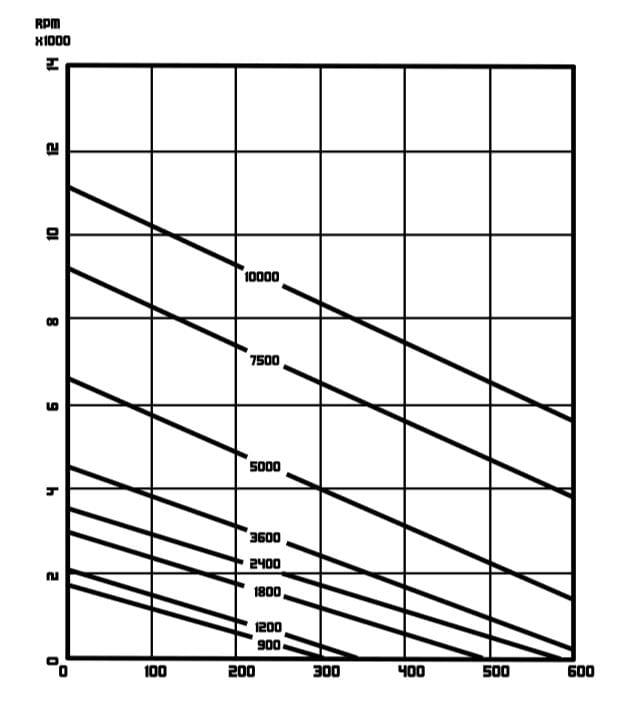 Model 3100 Performance Chart