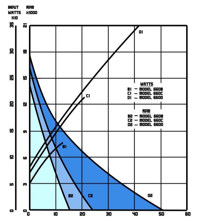 Model 660 Performance Chart