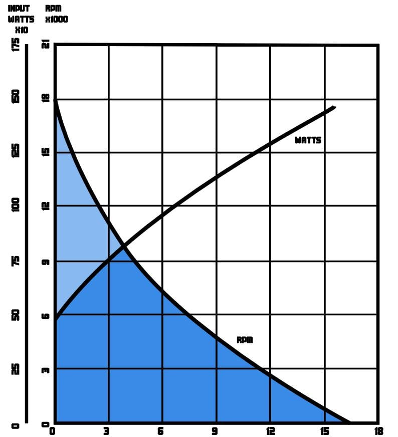 Model 670 Performance Chart