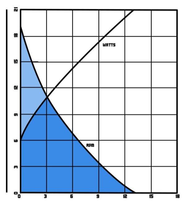 Model 700 Performance Chart